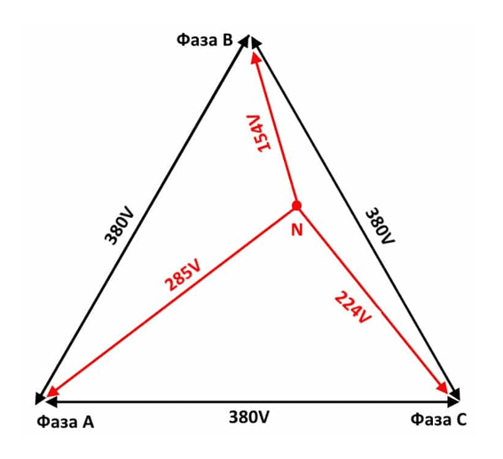 равномерность распределения нагрузки по фазам генератора